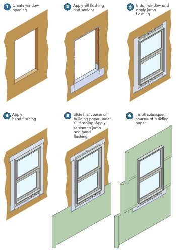Detailed breakdown of window construction and the various material ...