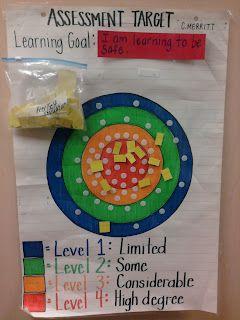 Assessment Target Anchor Chart for Junior/Intermediate Students / C. Merritt