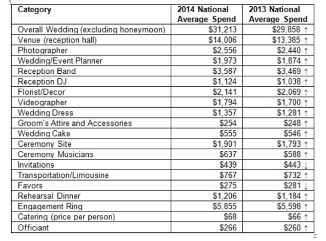 This Chart Details How Much The Average Wedding Costs By Budget Item What Not To Do