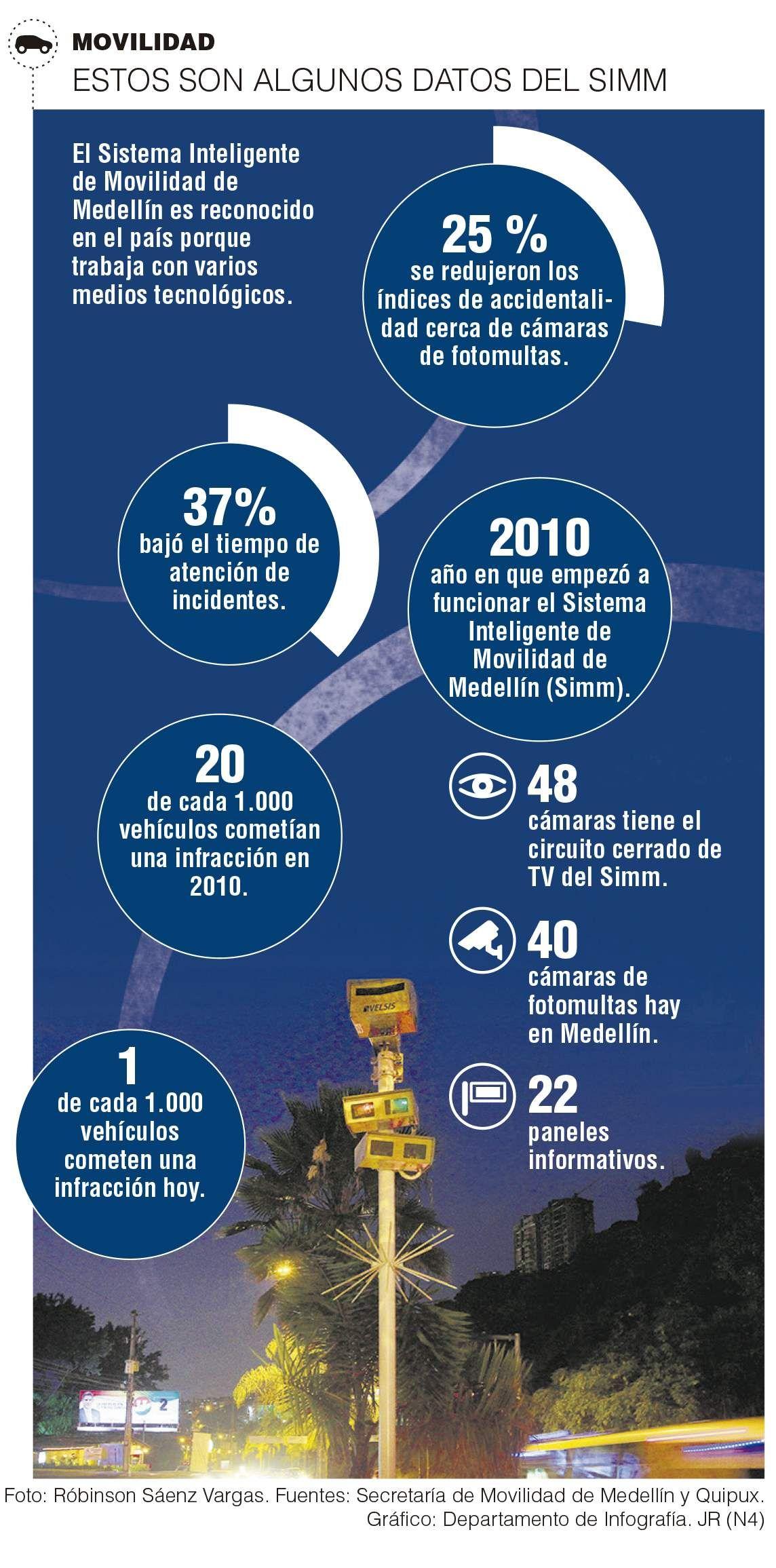Infracciones hoy en Medellín son de 1 por cada mil carros