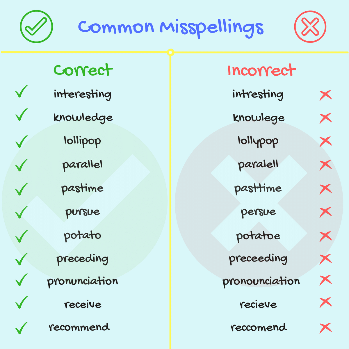 List Of 70 Common Spelling Mistakes In English