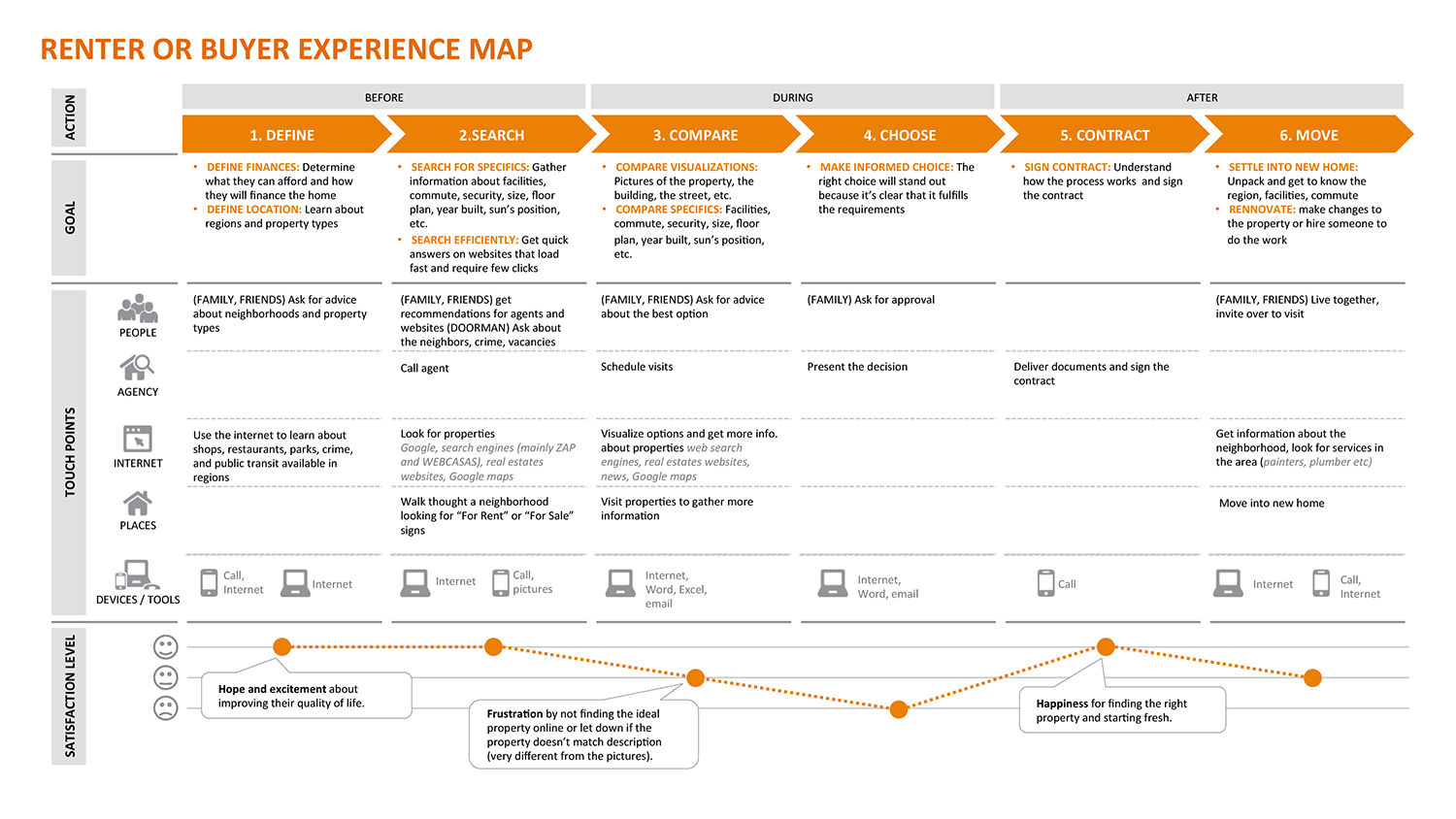 Experience Map Example Experience Maps Pinterest Experience - Experience map example
