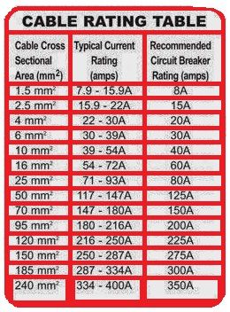 Wiring cable size table choice image wiring table and diagram cable rating table eee community basic info pinterest cable rating table eee community keyboard keysfo choice greentooth Image collections