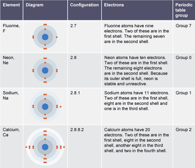 Table Showing The Diagram Electron Configuration And Periodic