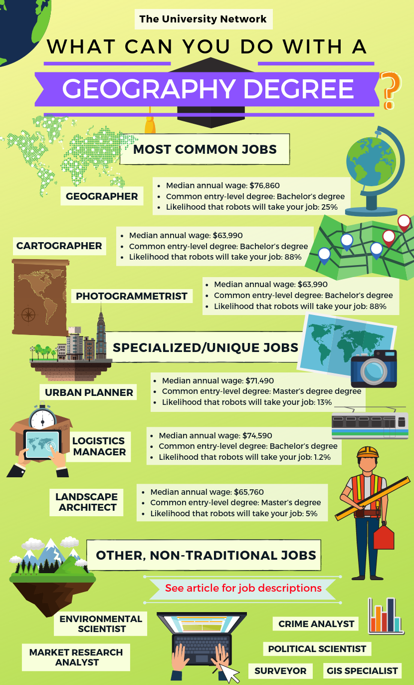 12 Jobs For Geography Majors The University Network Geography Scholarships For College Job