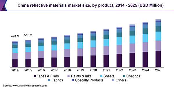 Asia Pacific Reflective Materials Market To Reach 2 32 Billion By 2025 Industry Participants Comp Health Information Systems Preventive Healthcare Marketing