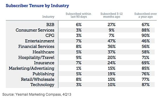 4q13 Email Trends And Benchmarks Email Marketing Infographic Marketing