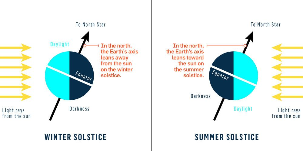Diagram Showing Earth On Winter And Summer Solstices Relative To The Sun Winter Solstice Solstice Summer Solstice