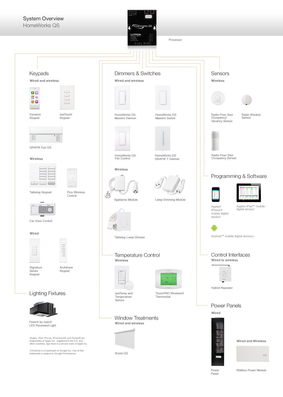 Lutron HomeWorks® QS Components and Compatible Products
