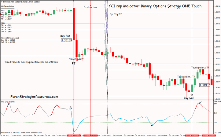 binary options daily forecast astrology