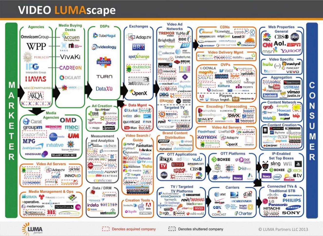 2013 Luma - Video Ecosystem. Video, Marketing, Content, CDS   Maps ...