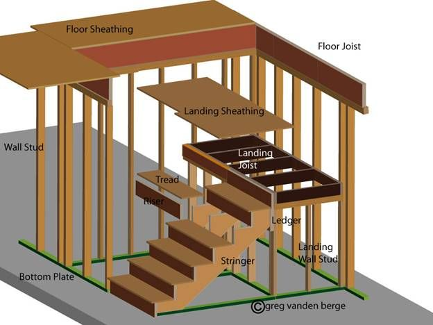 Build Wood Deck Stairs And Landing: Simplified Stair Building With Landings
