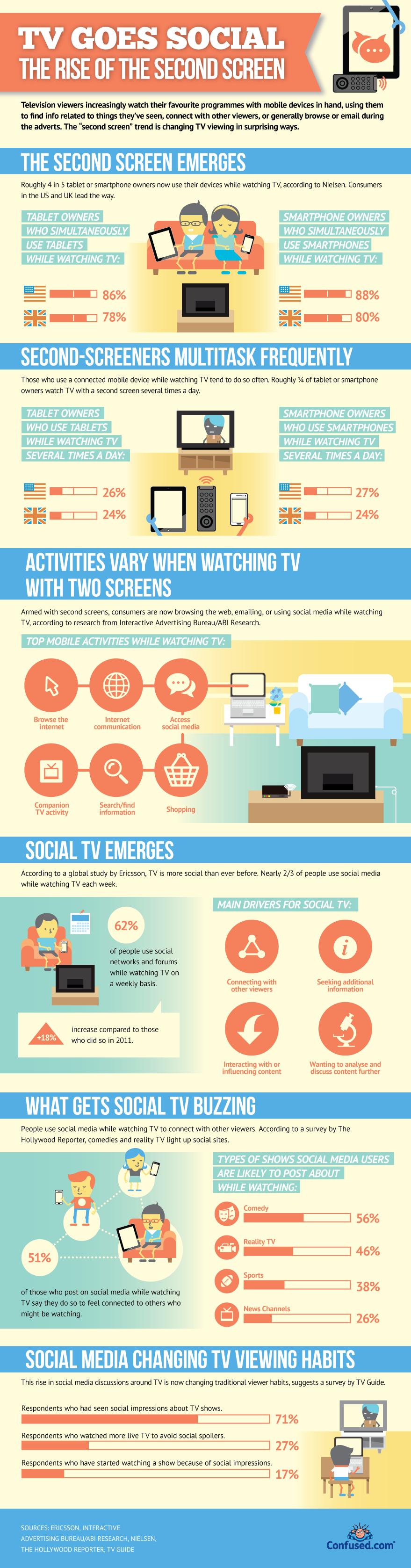 Opkomst van het Tweede Scherm. #SecondScreen #infographic