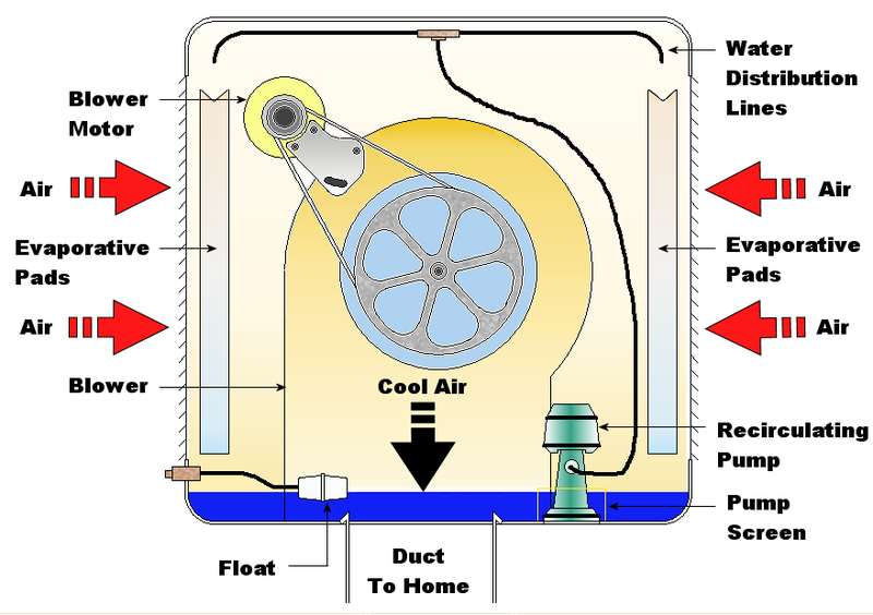 Swamp Cooler Evaporative Cooling Swamp Cooler Water Is Dropped Over Pads Or Tubes That Circulate Outdoor Air Or Water Swamp Cooler Evaporative Cooler Repair