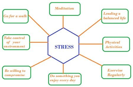 stress management by meditation People in the control group—who also improved, but not as much as those in the  meditation group—were taught general stress management.