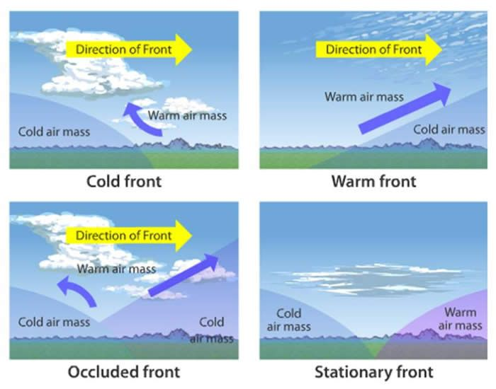 Weather Fronts good descriptions of cold warm stationary and – Weather Fronts Worksheet
