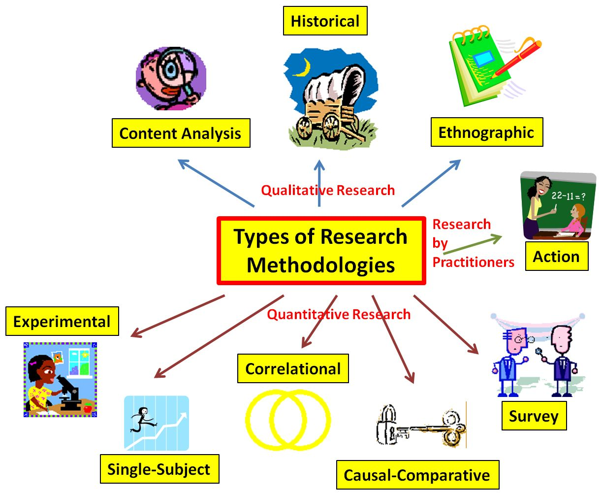 Research Methods Simple Illustrations