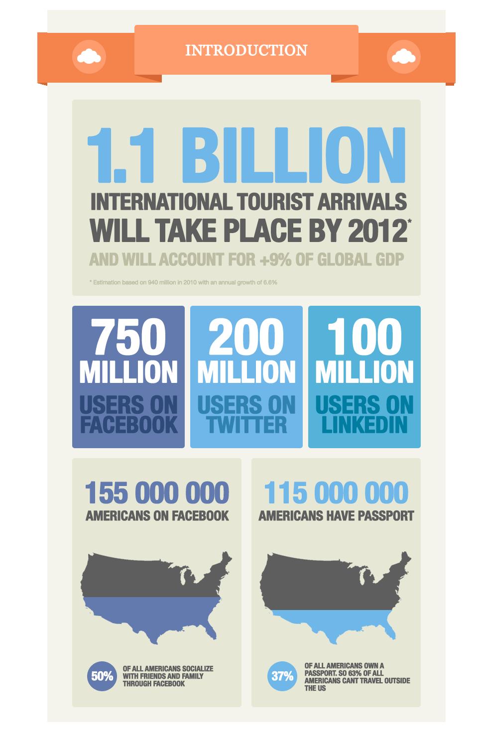 The Social Travel Revolution... $1.1 billion international tourist arrivals will take place in 2012
