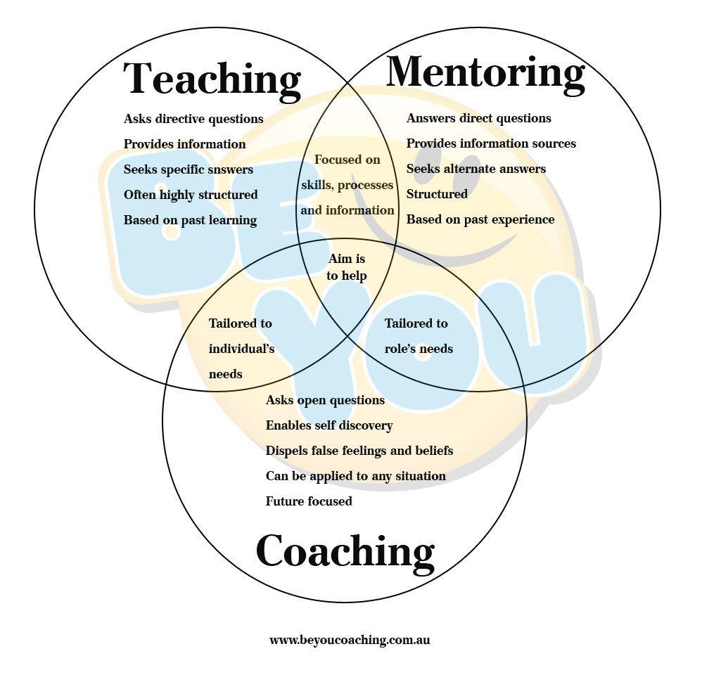 ICF Accredited Leadership Coach Training Coaching vs