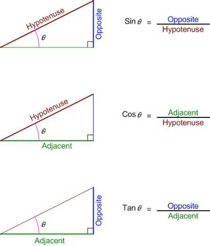 Trigonometry | Studying math, Gcse math, Math formulas