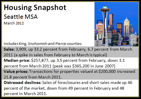 Housing Snapshot: Seattle-A jump in transactions involving lower-priced homes drove Seattle sales to a year-over-year increase for the ninth month in a row in March, according to a new report. Read more at: http://www.armandomontelongo.com/news/seattle-05142012/