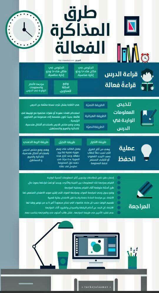 طرق المذاكرة الفعالة Life Skills Activities Study Skills Learning Websites