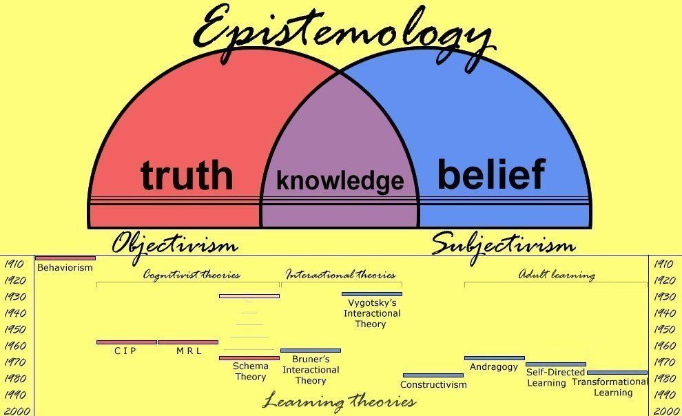 Module 1 Epistemology Philosophy Theories Philosophy Of Science Learning Theory