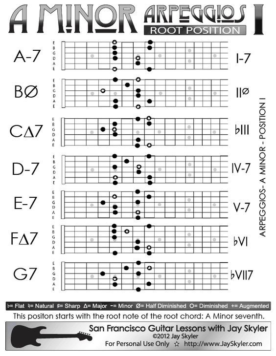 A Minor Arpeggios Patterns on Guitar- Position I (5th Fret, i.e. the ...