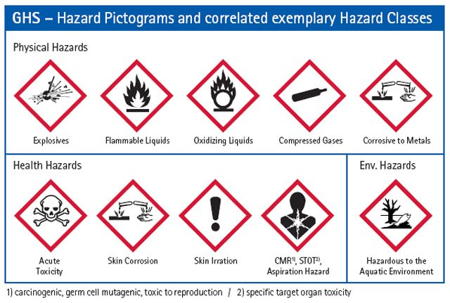 New Ghs Safety Labels The Ghs Deals With The Classification Of