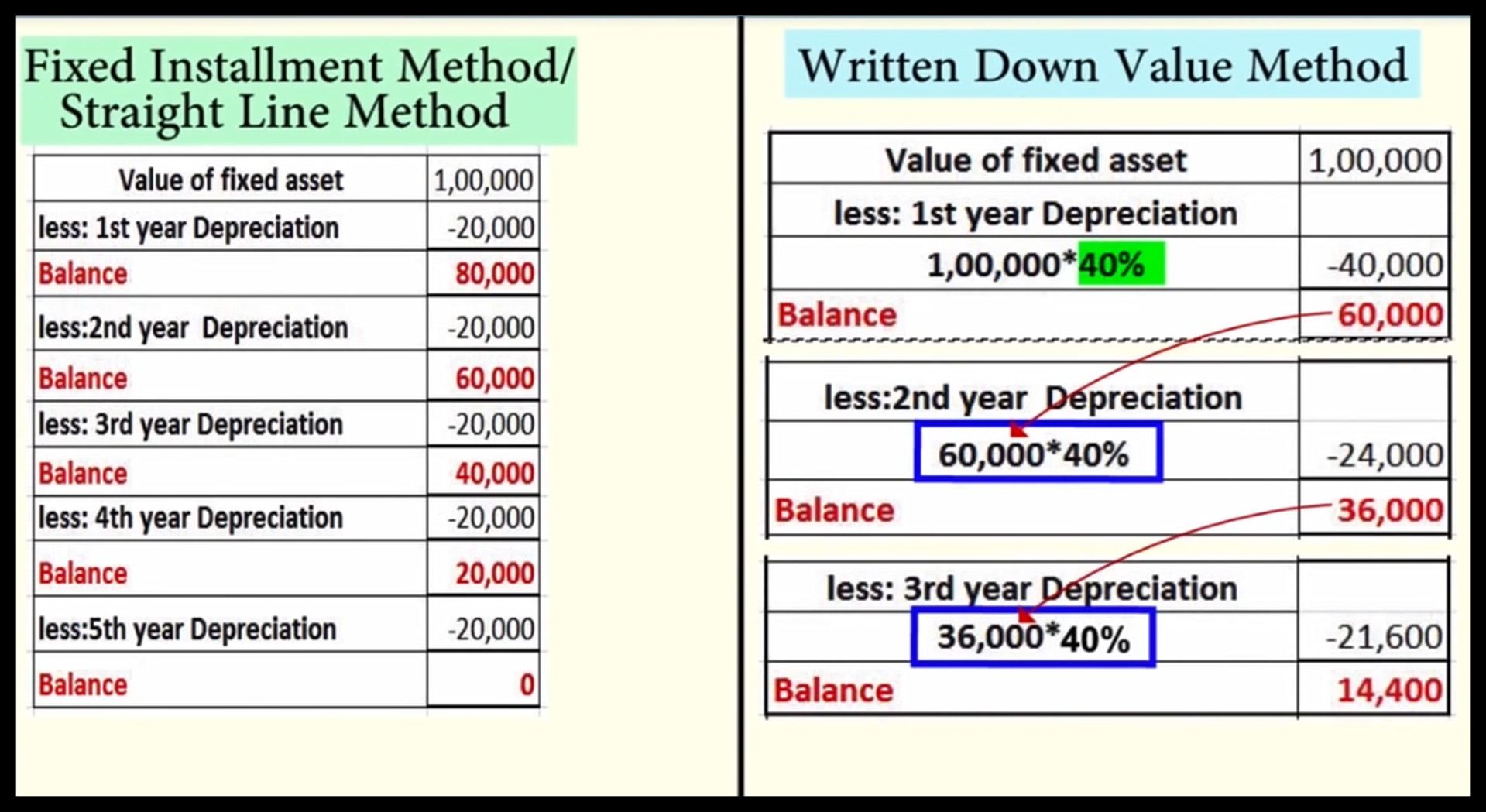 Fixed Installation Method Straight Line Method Written Down
