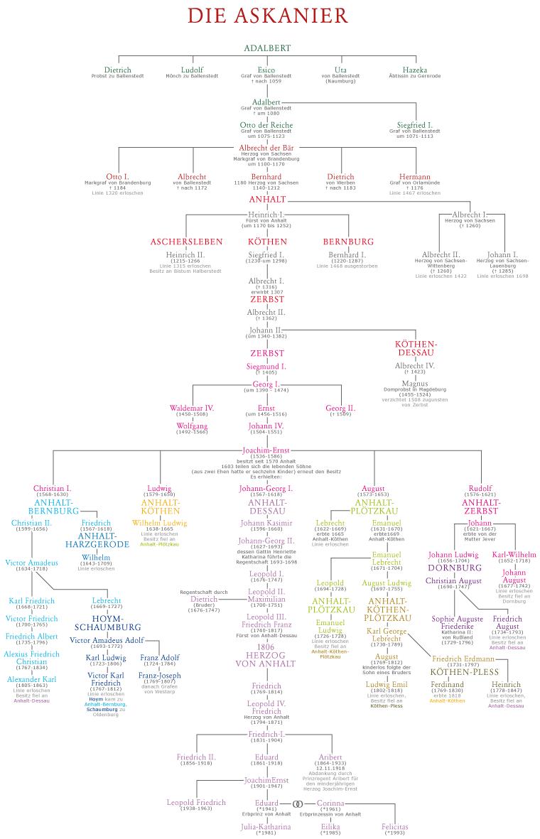 Stammbaum Askanien | Stammbäume / Family Trees | Pinterest ...
