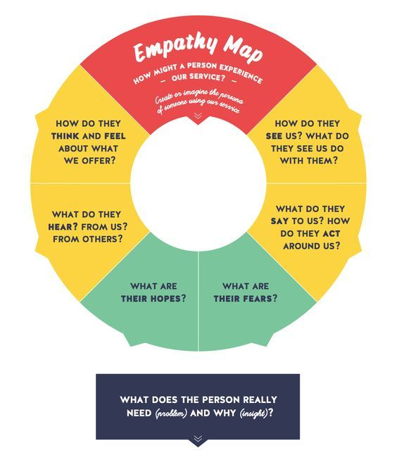 Empathy Map Tool For Design Thinking And Social Labs Design