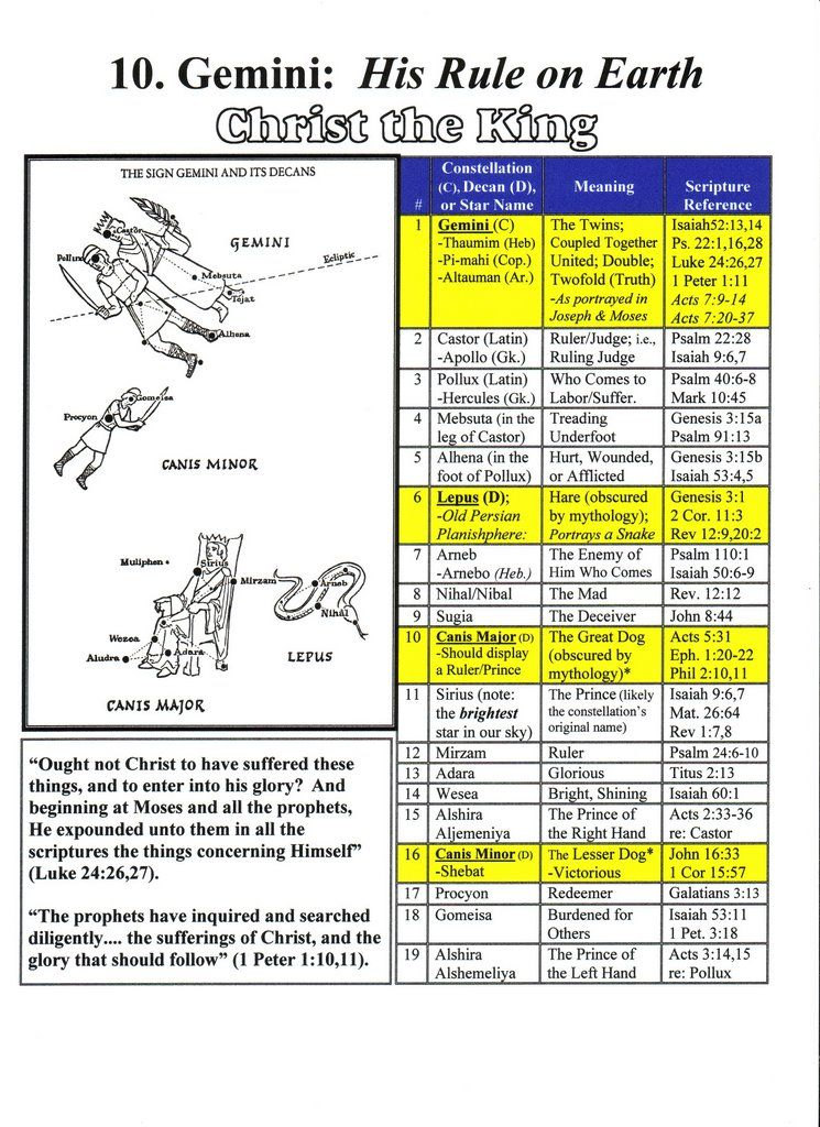 Mazzaroth Chart - Hebrew Astrology - Constellation 10  Gemini | Soul