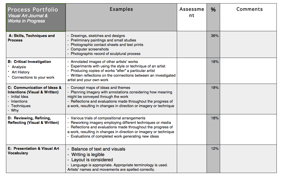 IB Visual Arts: PP Rubric for Students | Art Assessment in 2019