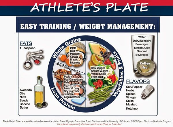 Sports Nutrition Blog How To Build The Perfect Athlete S Plate Athlete Nutrition Nutrition Athlete Meal Plan