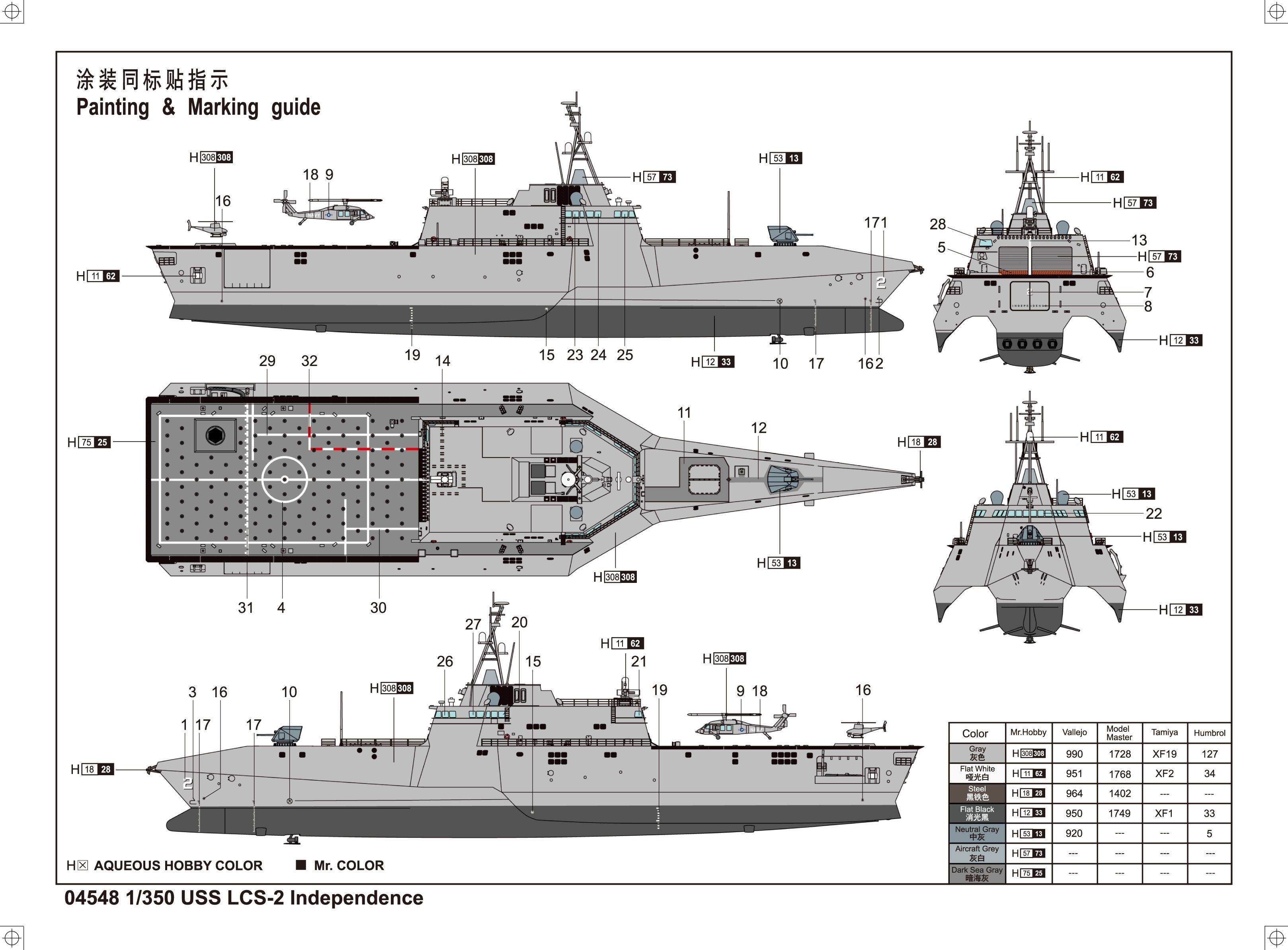 Uss independence littoral combat ship military scale models aircraft models ships military figures dioramas modeling tips