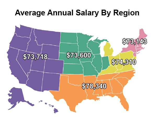 2015 Salary Survey Infographic: As a special supplement to our ...