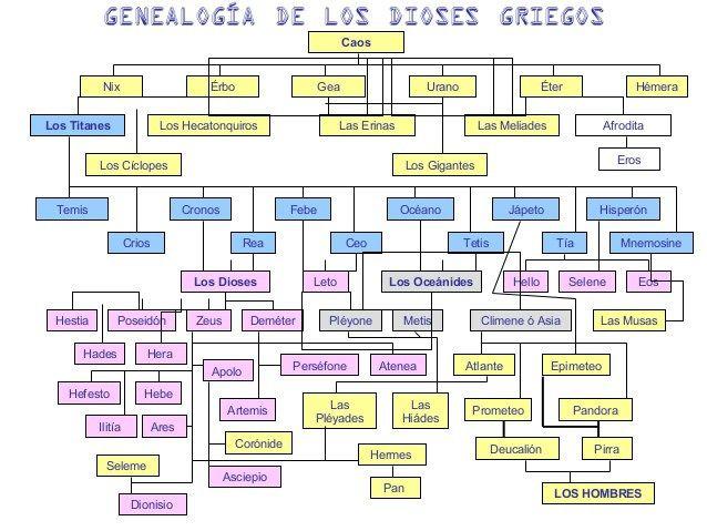 El Rbol Genealgico De Los Dioses Griegos History
