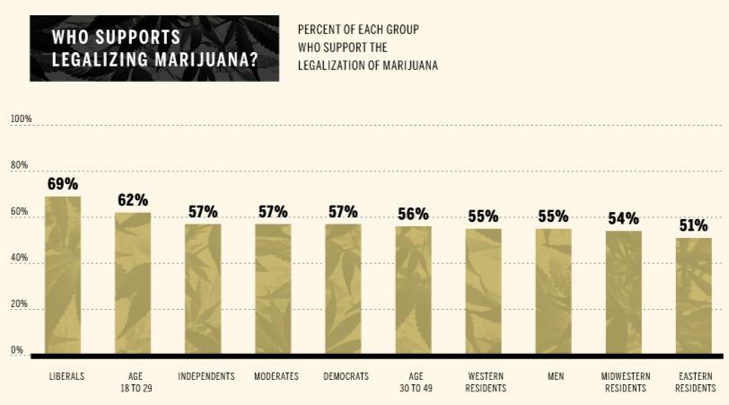 Decriminalization is not a fringe issue.