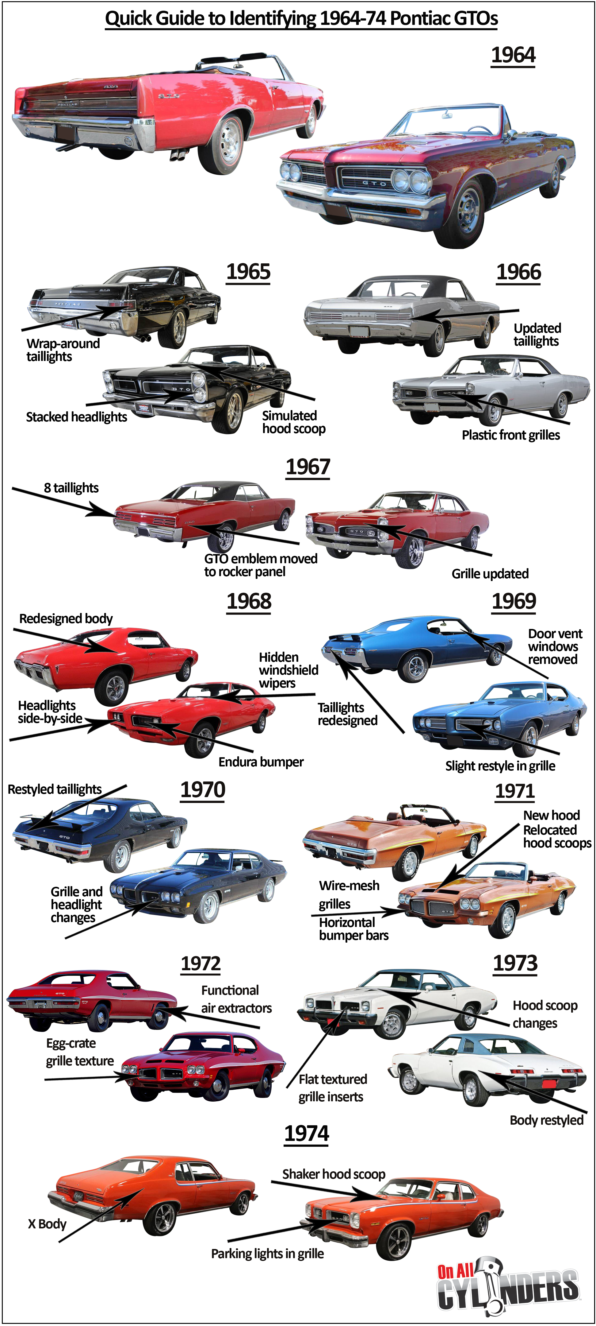 The original American muscle car Collectors Card Series PONTIAC GTO 1964-74