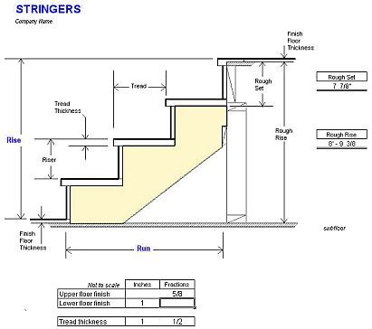 Dimensions For Stair Risers And Treads Google Search Stairs