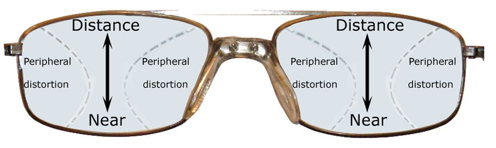 852770b98b71 Diagram Of Varifocals Wearing Glasses