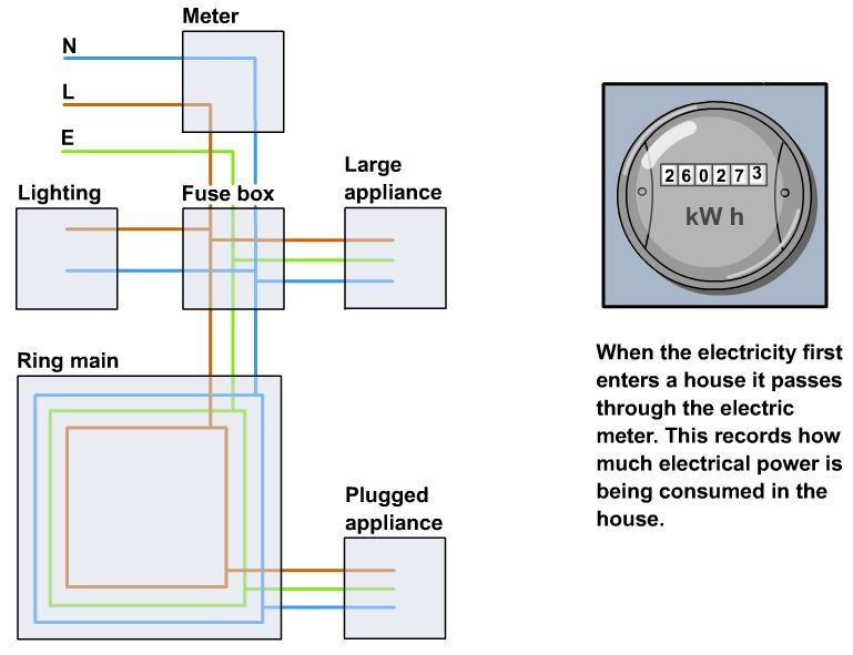 Parts of Domestic Wiring Circuit ! | Animated Graphical ... on