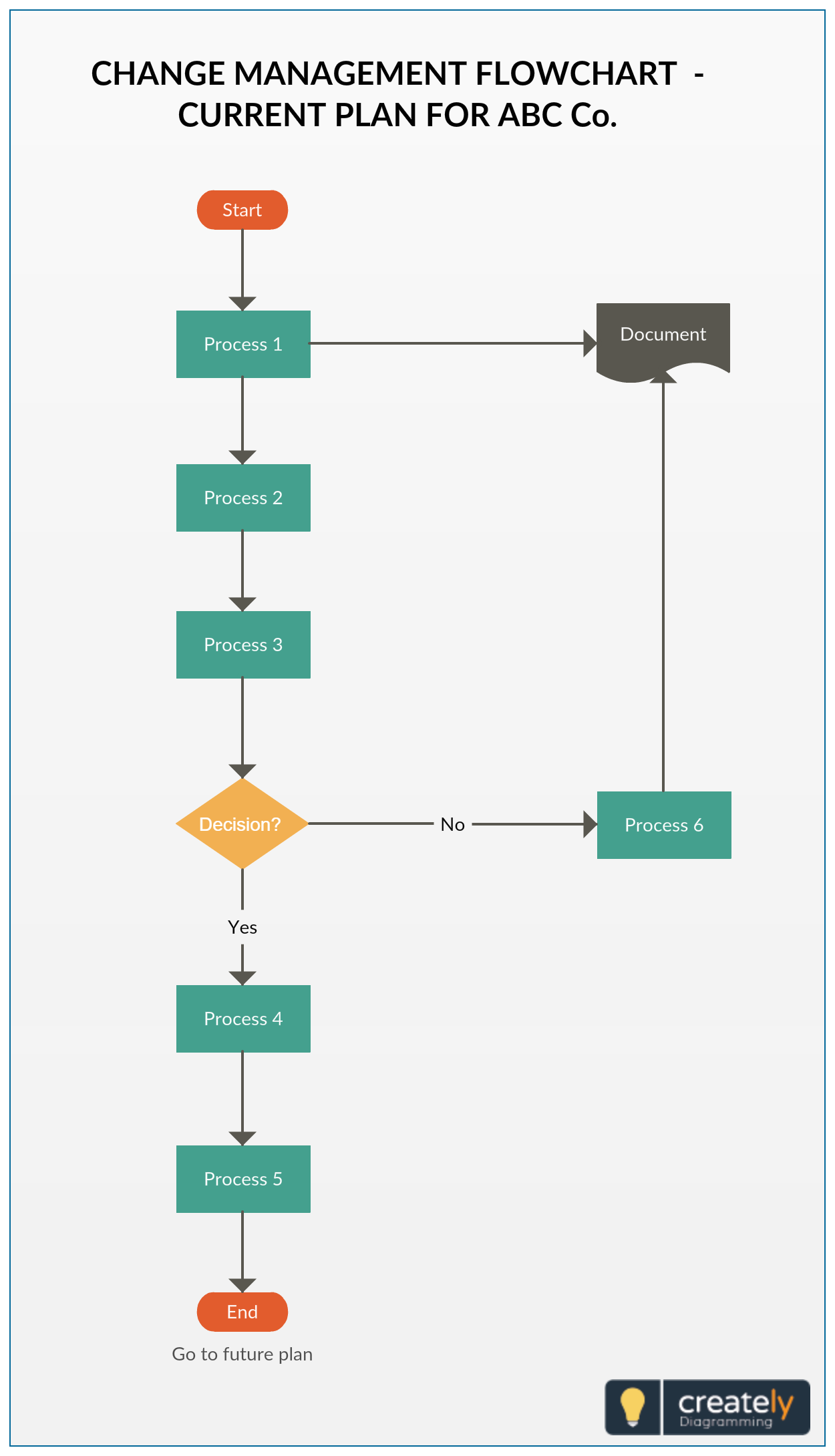 Change Management Flowchart illustrating the process of