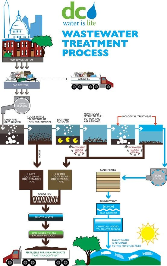 Here's a quick guide to the wastewater treatment process ...