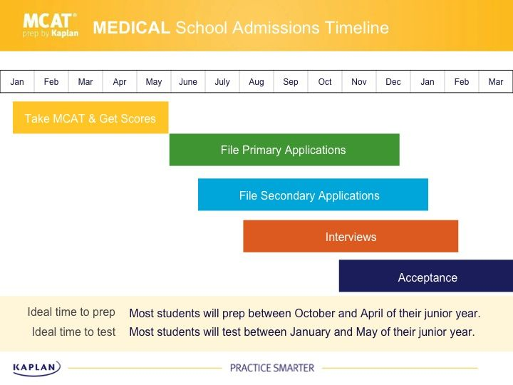Plan Out Your Medical School Application, From Mcat To Personal