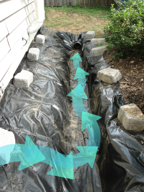 Installation Of Outside Foundation Drainage Systems To