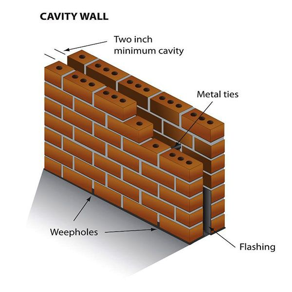 Elements Of Cavity Walls Cavity Wall Which Is Also Termed As Hollow Wall Consist Of Two Layers Isolated By An Empty Space Cavity Wall Brick Wall Solid Brick