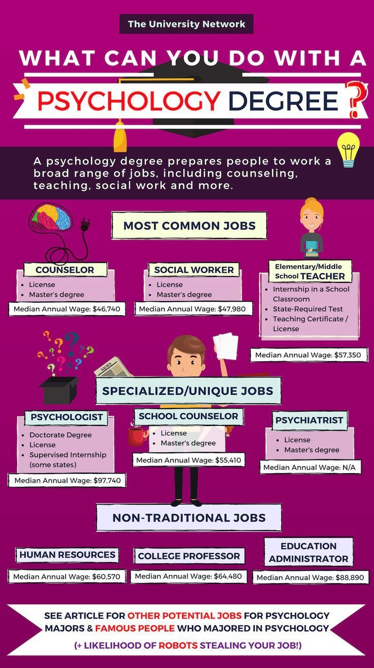 12 Jobs For Psychology Majors Psychology careers