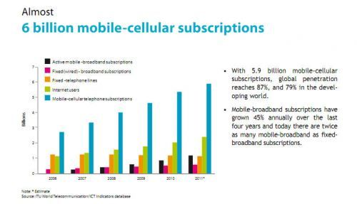 6 billion mobile subscriptions in 2012
